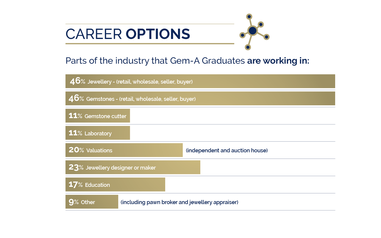 Gem A Graduate Survey 2019 Slide5